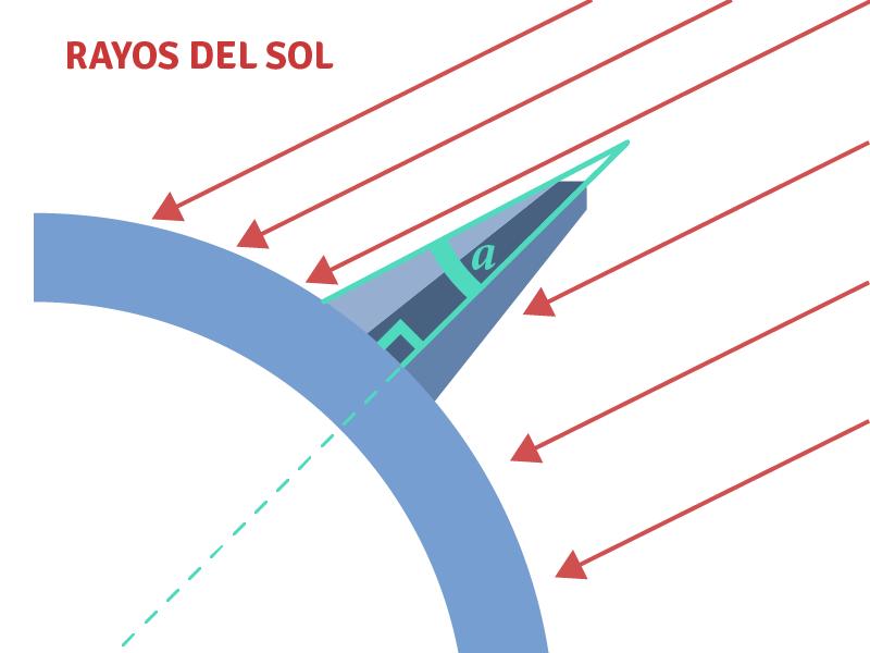 Medición del ángulo a partir de la longitud de la sombra y la altura del palito.