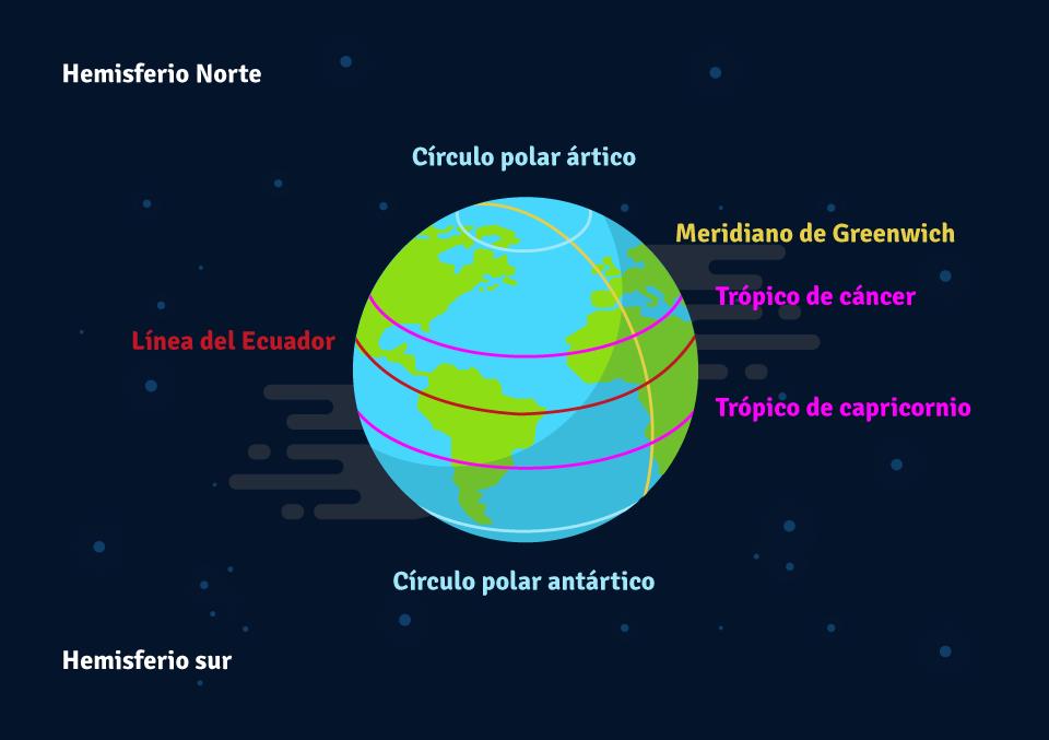 Principales paralelos y meridianos.