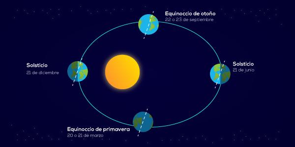 Recorrido de la Tierra alrededor del sol a lo largo del año