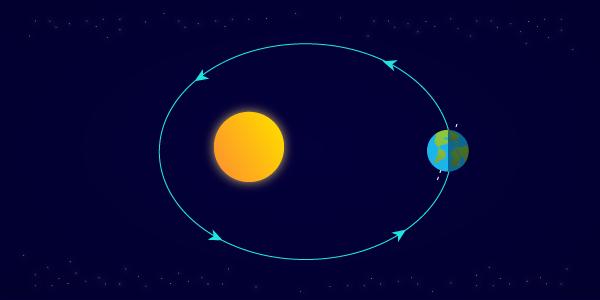Rotación y traslación de la tierra