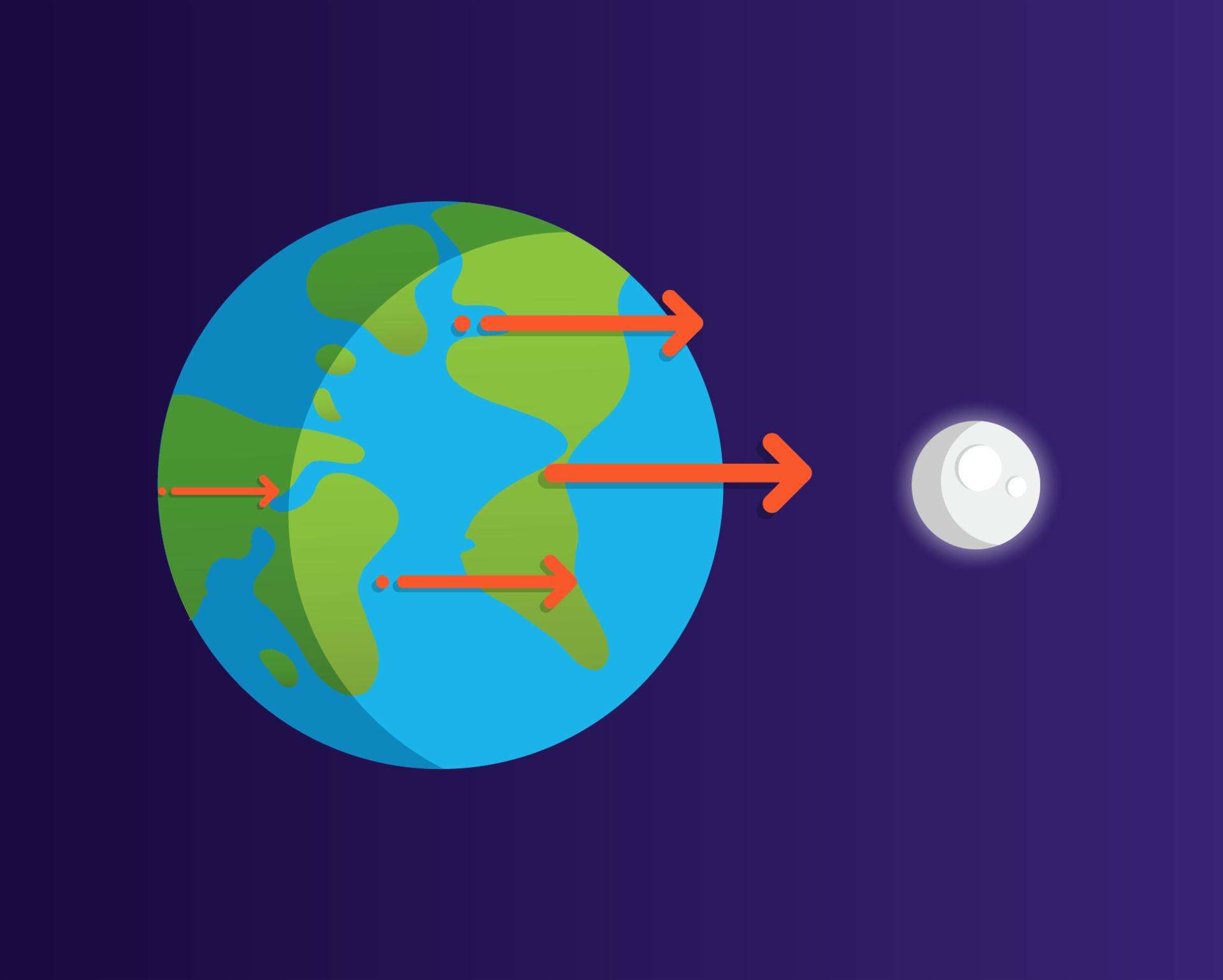 A mayor distancia, menor es la influencia de la fuerza de gravedad.
