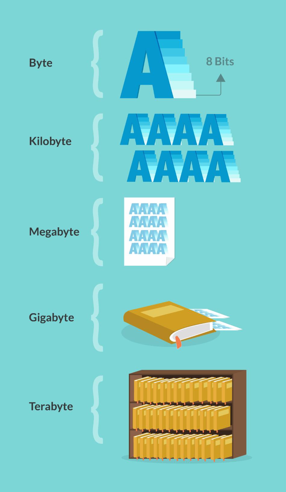 Metáfora sobre medidas de almacenamiento de información.