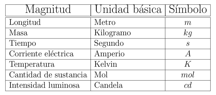 Magnitudes básicas del sistema internacional SI.