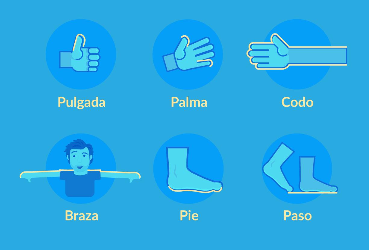 Patrones de medidas basados en partes del cuerpo.