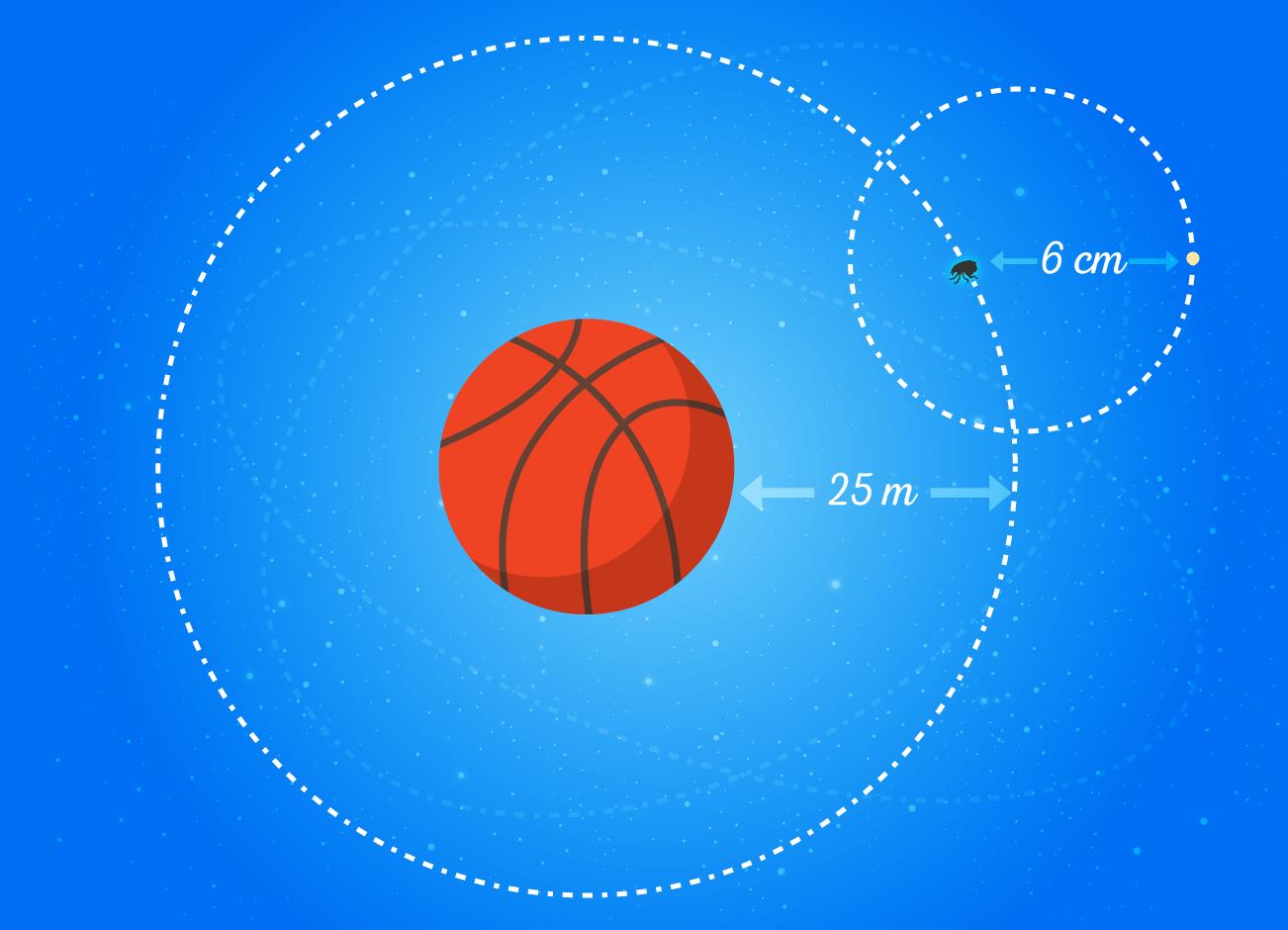 Comparación entre los tamaños de la tierra y la luna con relación al sol.