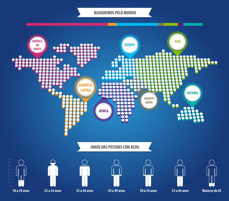 Quantidade de blogueiros no mundo.