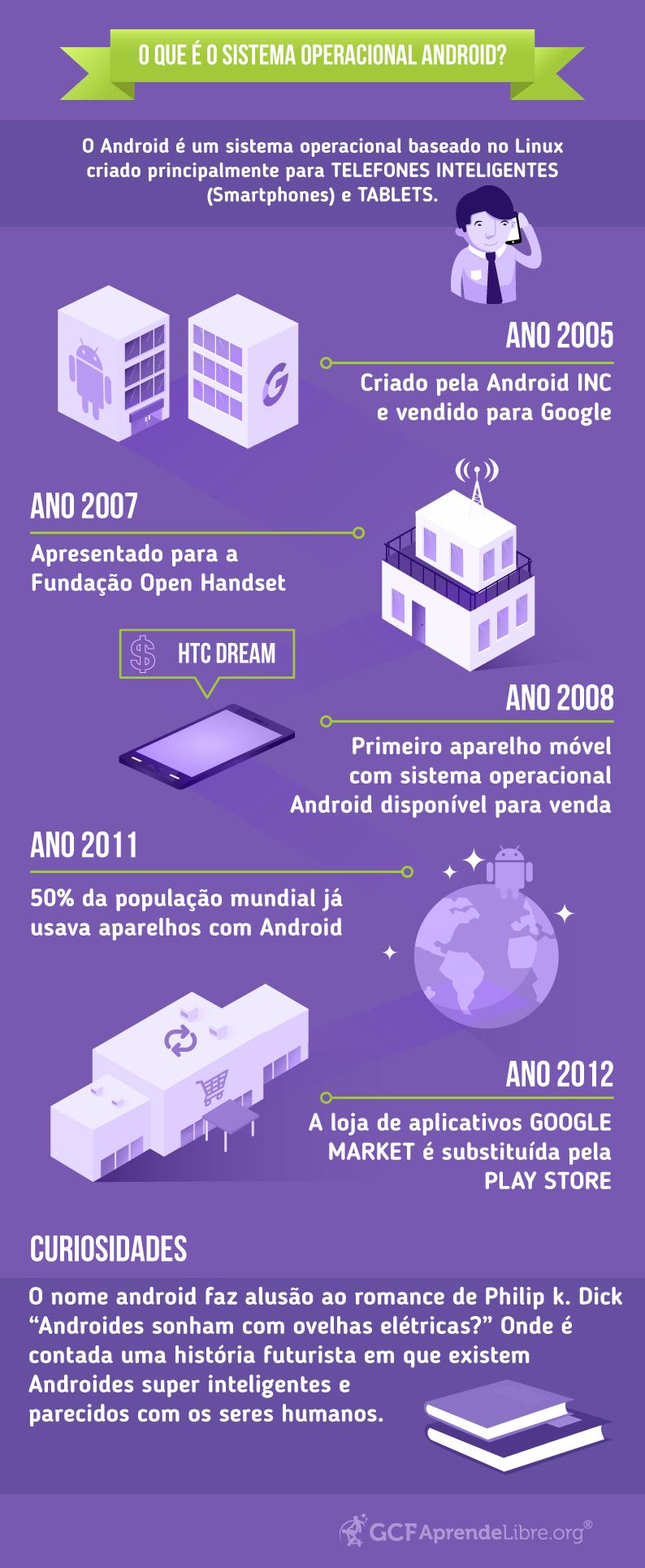 Infografia: O que é Android e sua história?