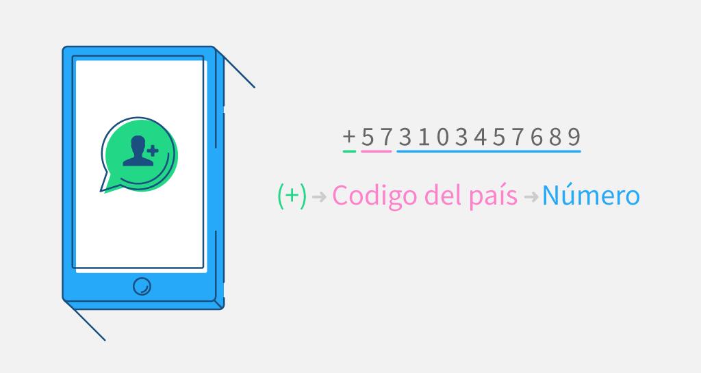 Los números internacionales tienen un más (+), el código del país y el número de teléfono.