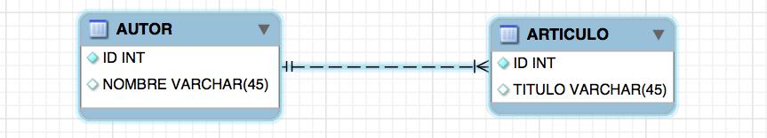 Diagrama Entidad - Relación
