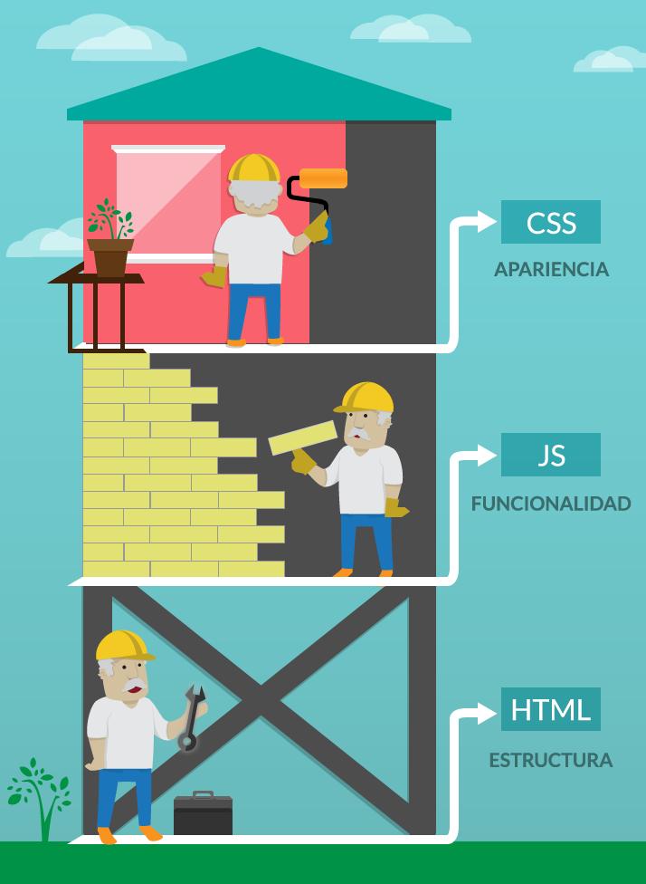 Las tecnologías de la web.
