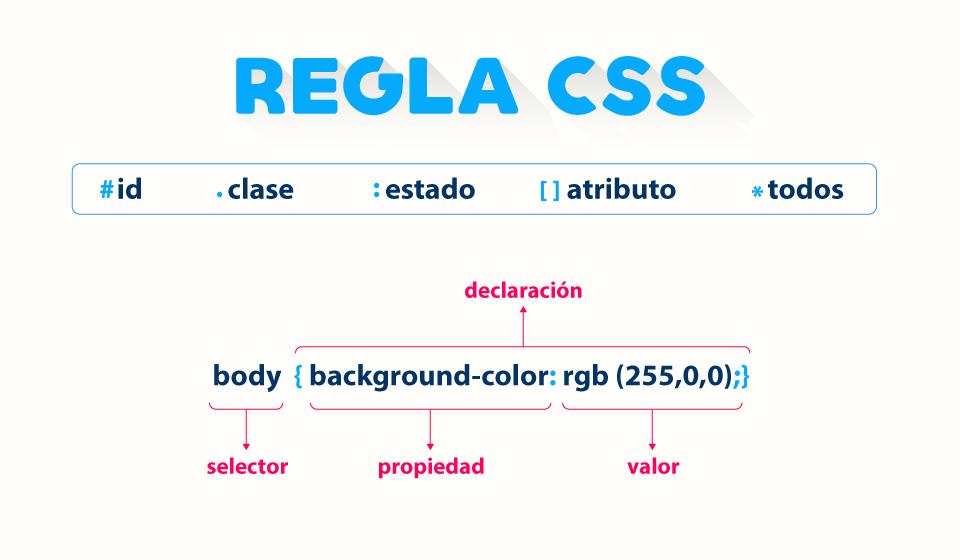 Estructura de una regla CSS