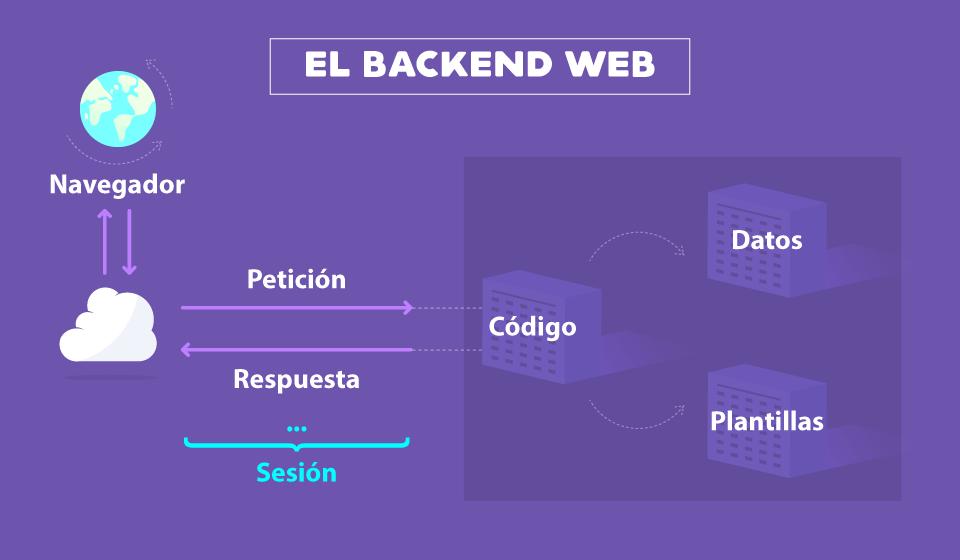 Backend web