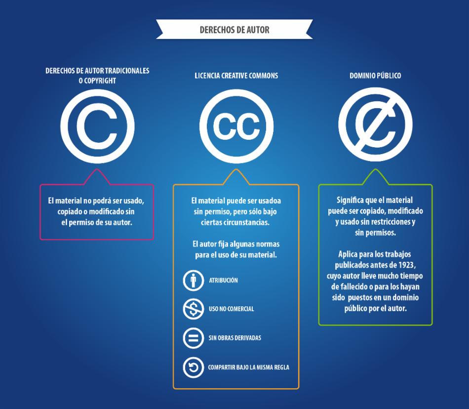 Licencias de los derechos de autor.