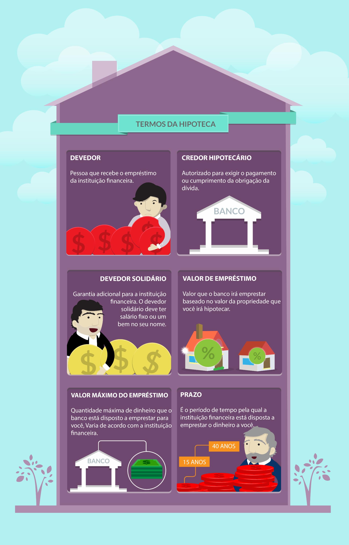 Informações sobre Hipoteca.