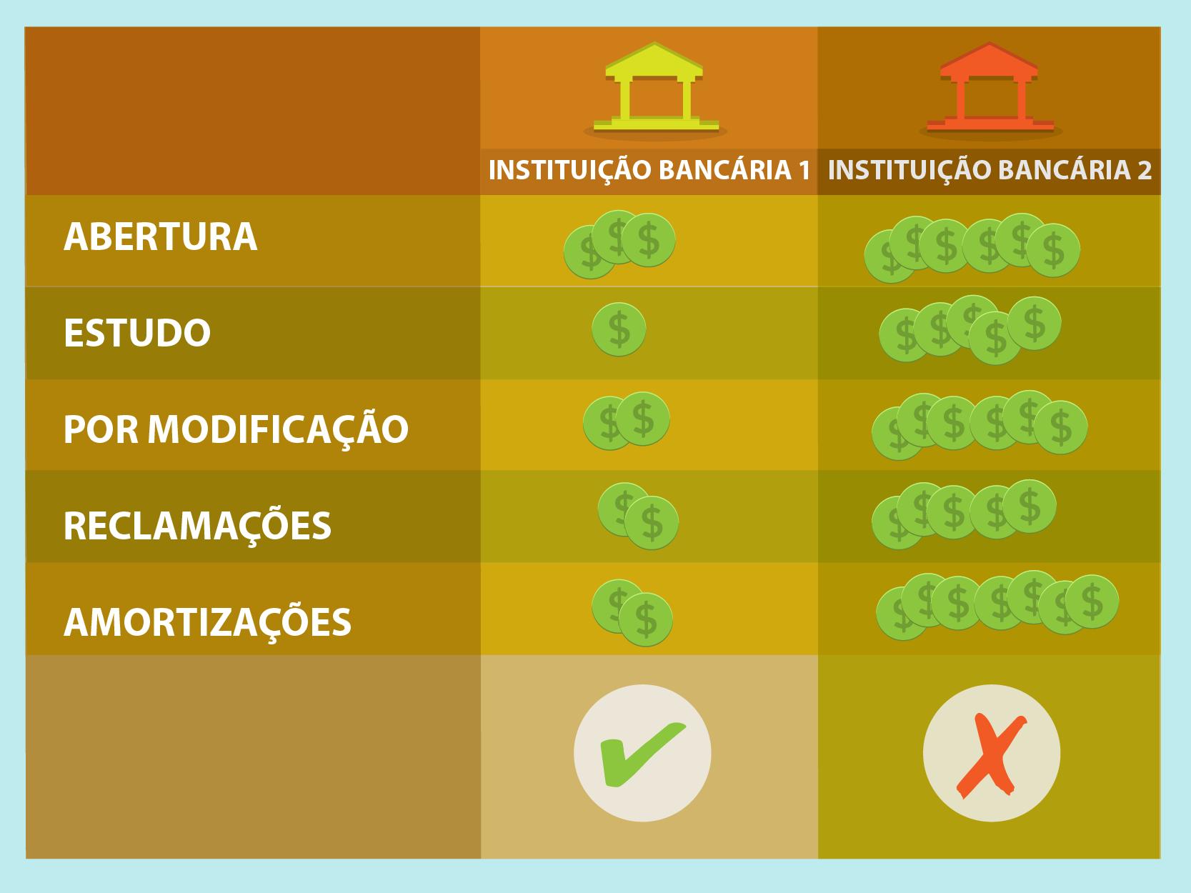 Os juros e comissões estão incluídos na cota.