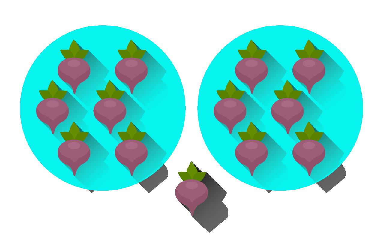 Con trece unidades se pueden hacer dos grupos de seis, y sobra una.