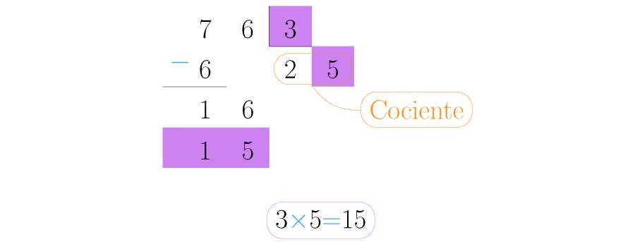 Realiza la multiplicación 3x5 y pon el resultado debajo del 16.