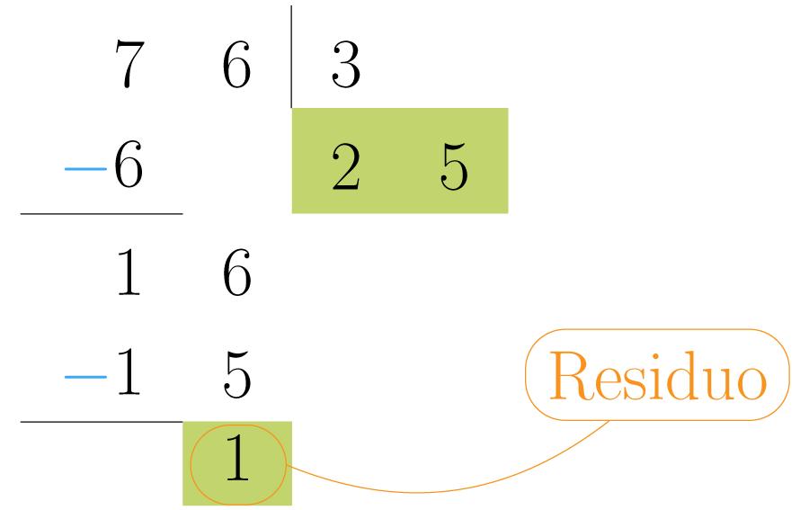 El resultado de la última resta es el residuo de la división.