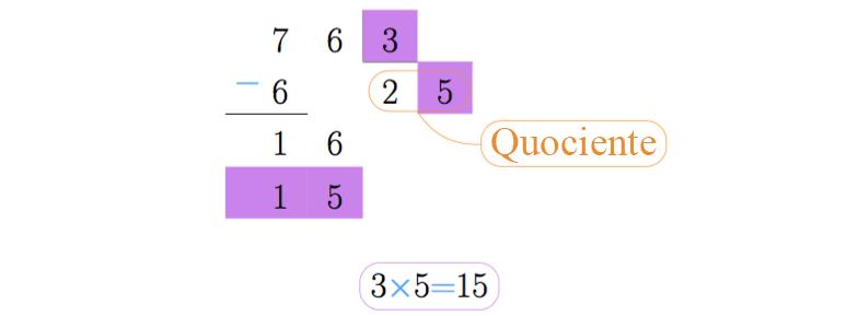 Fazemos a multiplicação 3x5 e colocamos o resultado embaixo de 16.