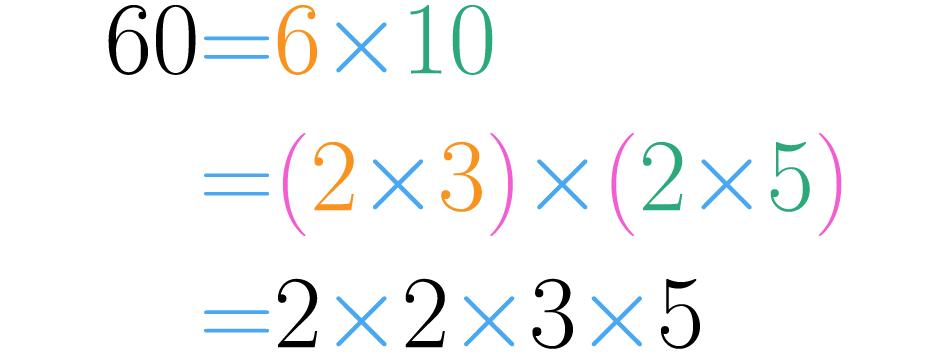 Todos los factores compuestos pueden descomponerse en números menores.