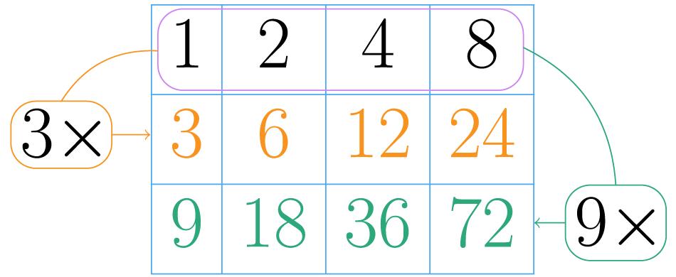 Multiplica la fila por cada potencia del segundo factor.