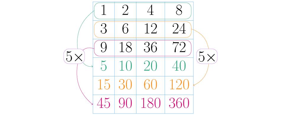 Multiplica todas las potencias del tercer factor por todas las filas anteriores.