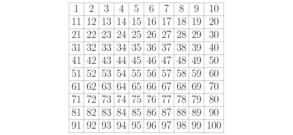 Tabla con los números del 1 al 100.