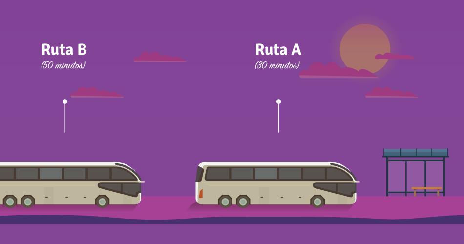 Las rutas A y B pasan cada 30 y 50 minutos respectivamente.