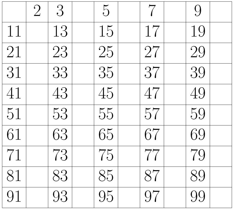 Borra el uno y, a partir del dos, borra todos los números que encuentres contando de dos en dos.