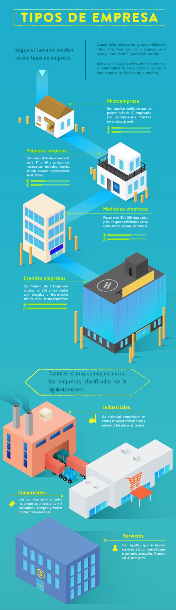 Según el tamaño o las características, existen varios tipos de empresas.
