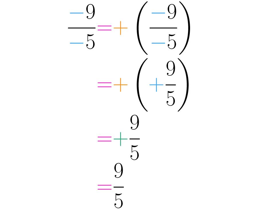 simplificación de signos en una fracción.