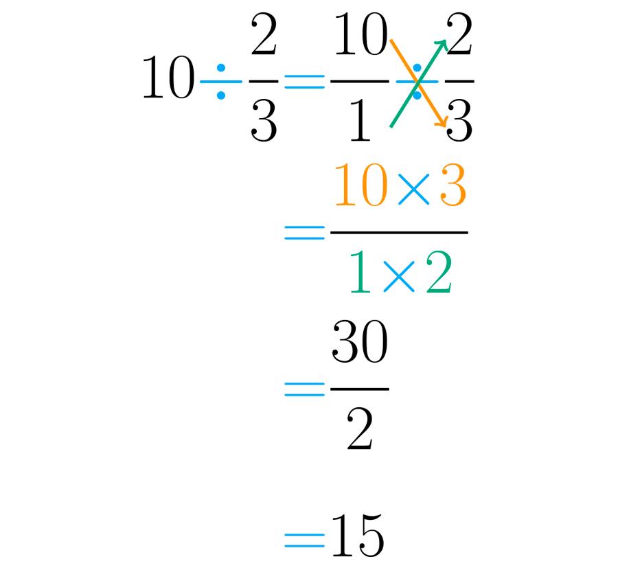Fraccionarios: Problemas con división de fracciones