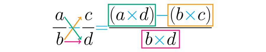 Procedimiento para restar fracciones homogéneas.