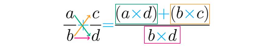 Procedimiento para sumar fracciones heterogéneas.