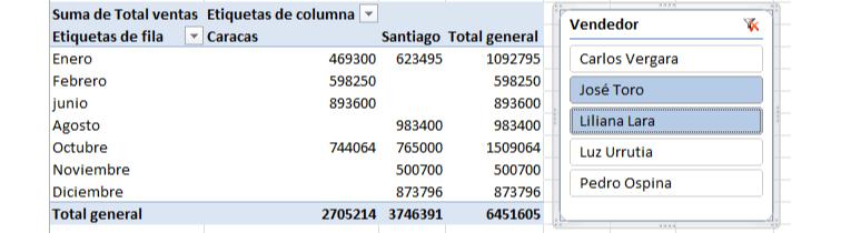 Imagen ejemplo de la segmentación de datos en Excel 2010.