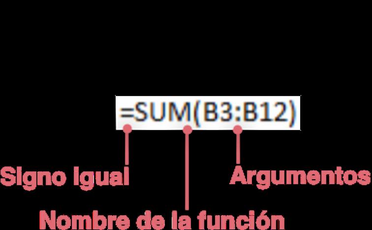 Imagen de las partes de una función en Excel.