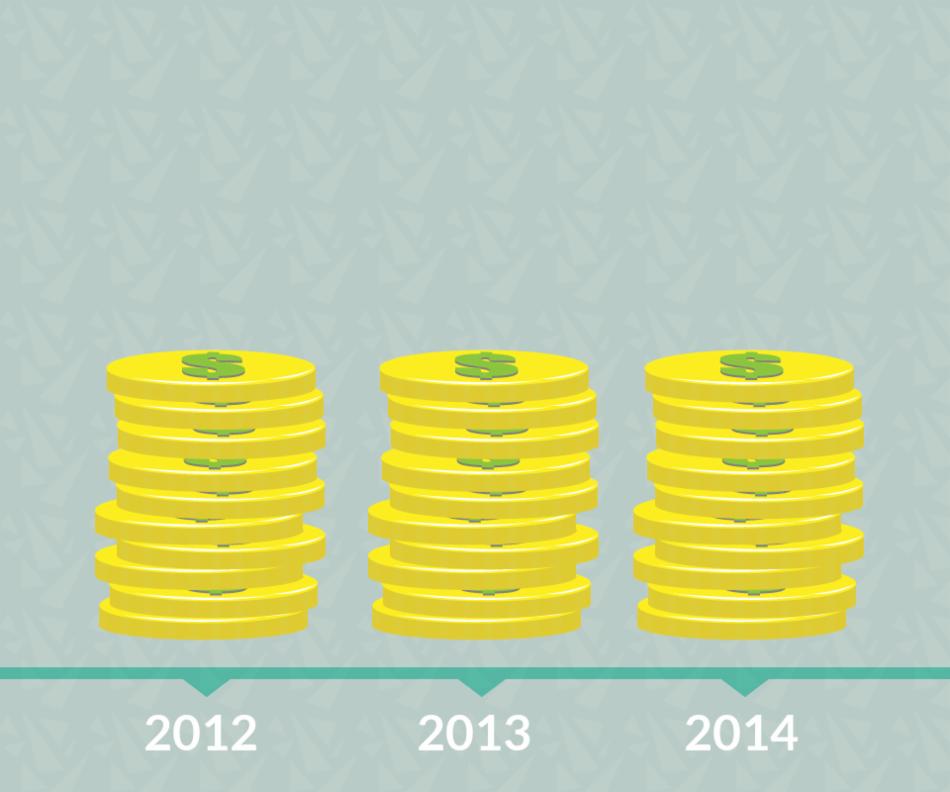 Os juros gerados mês a mês sobre o capital inicial são conhecidos como capitalização