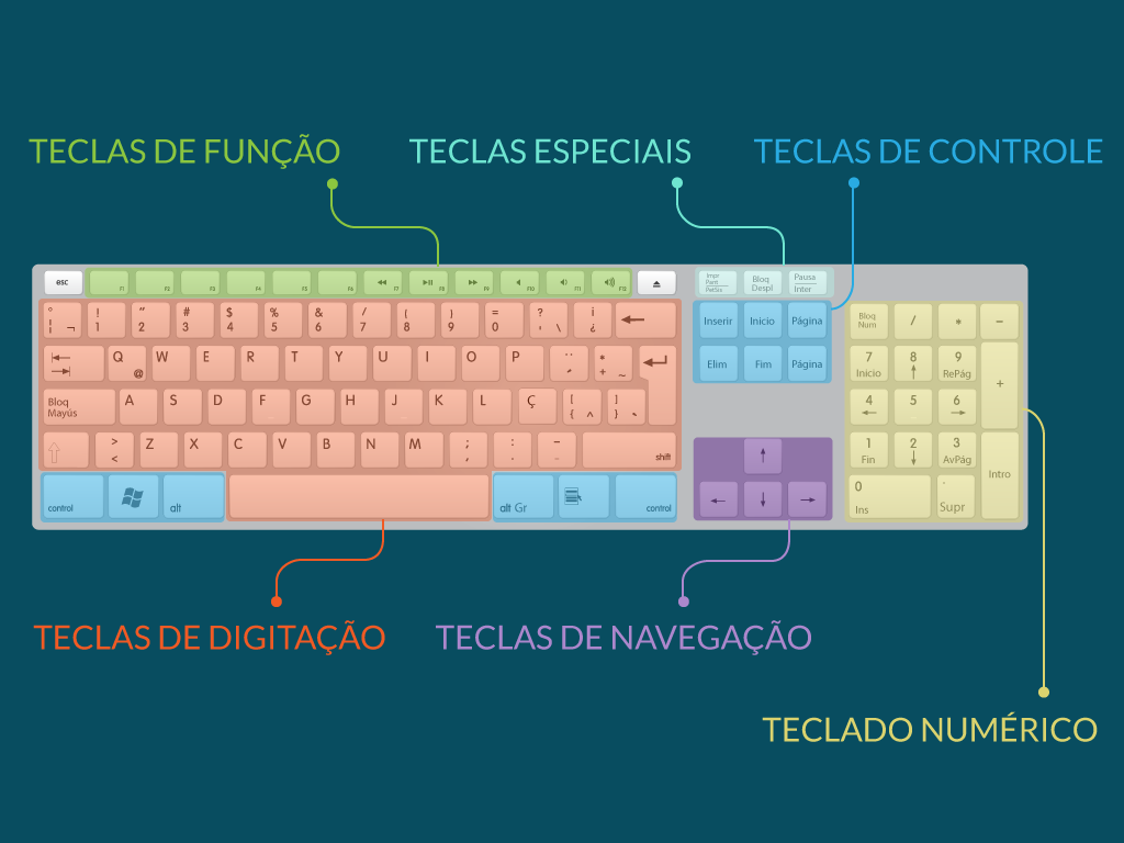 Partes do teclado.