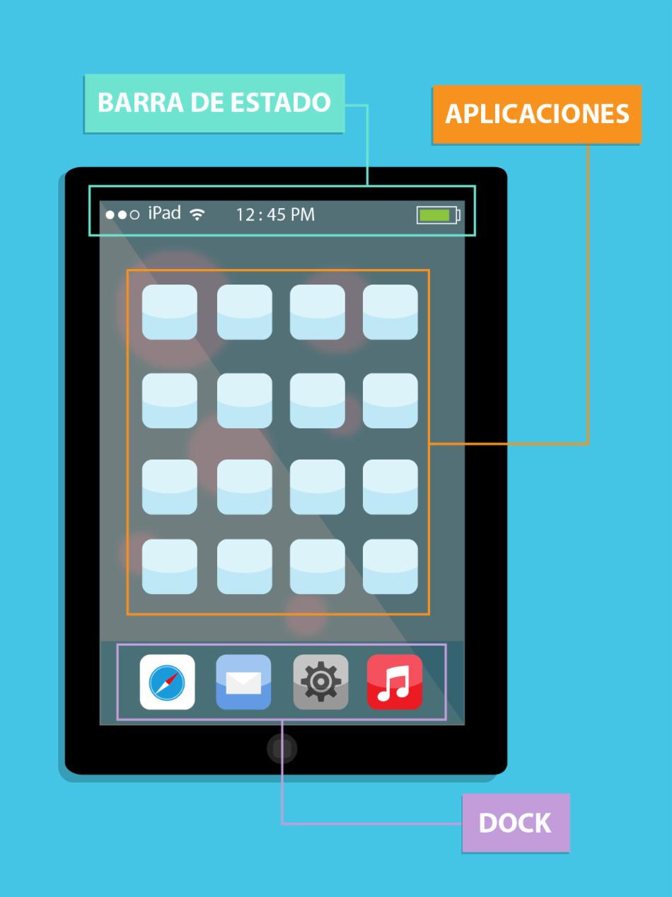 Pantalla de inicio del iPad