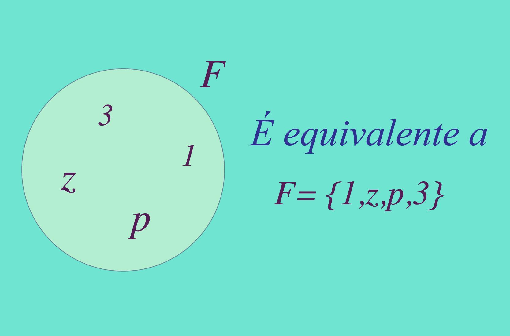 Representação gráfica e analítica do conjunto F.