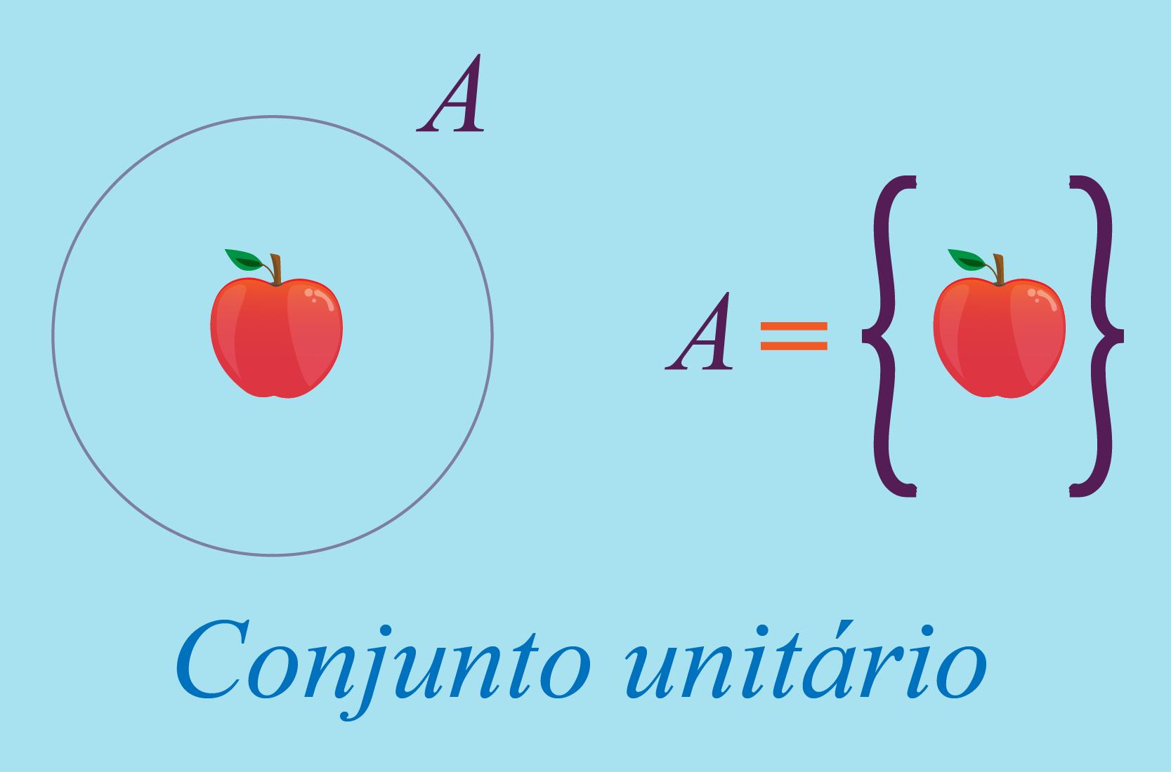 Diferentes representações do conjunto unitário A