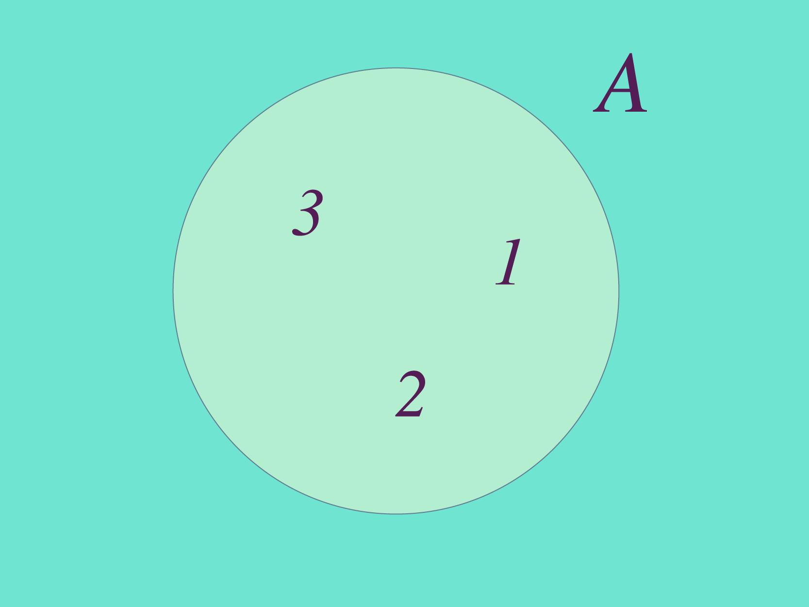 Conjunto A é formado pelos elementos 1, 2, 3.
