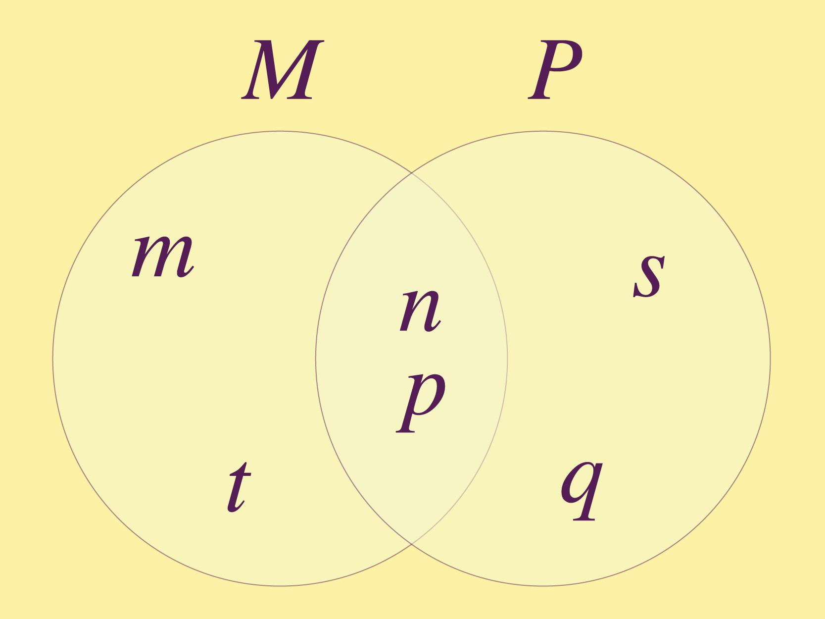 Representação dos conjuntos que compartilham elementos.