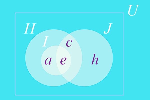 Representação gráfica de contido ou não contido dos conjuntos.