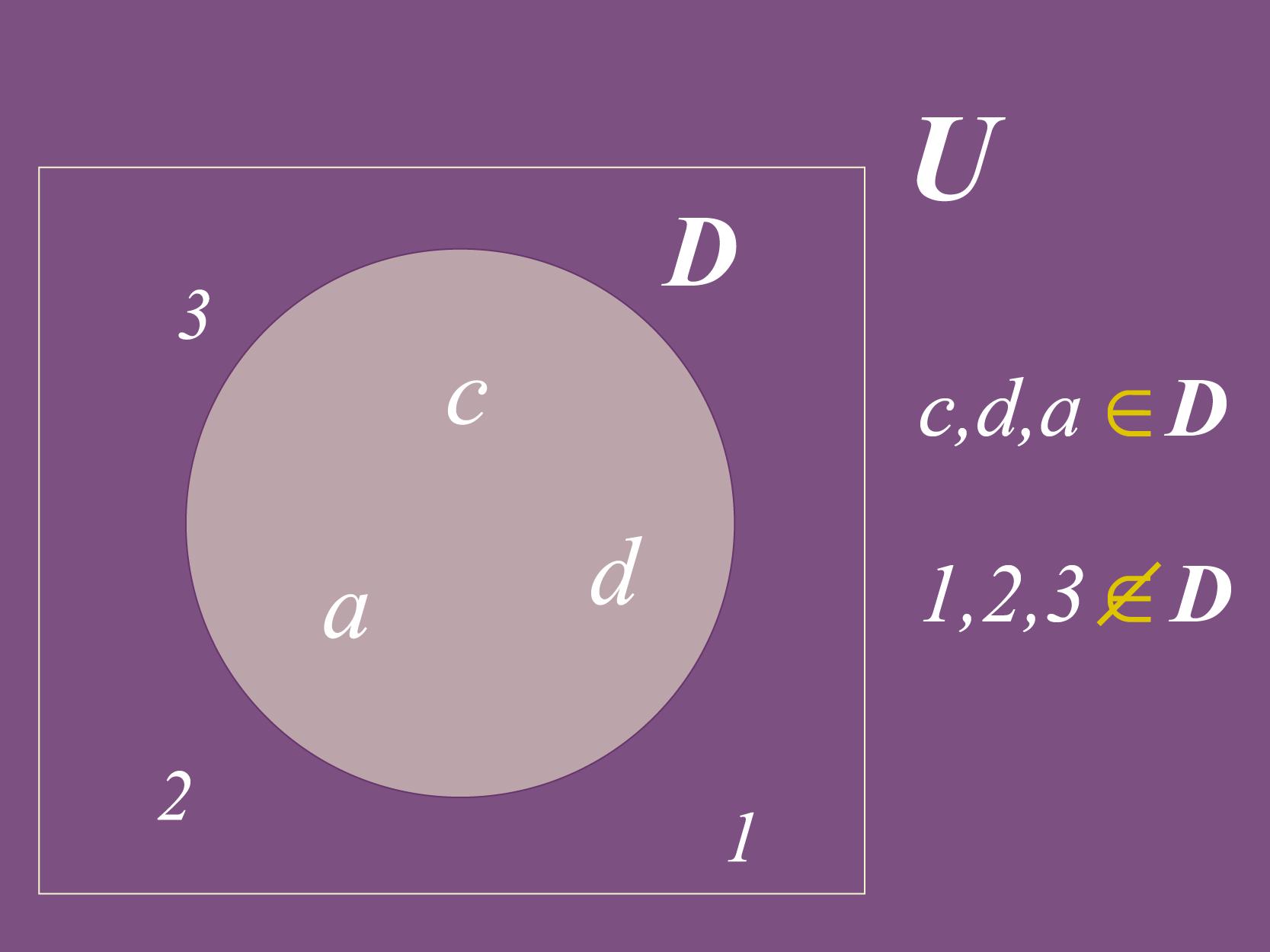 Vários elementos que pertencem a um conjunto.