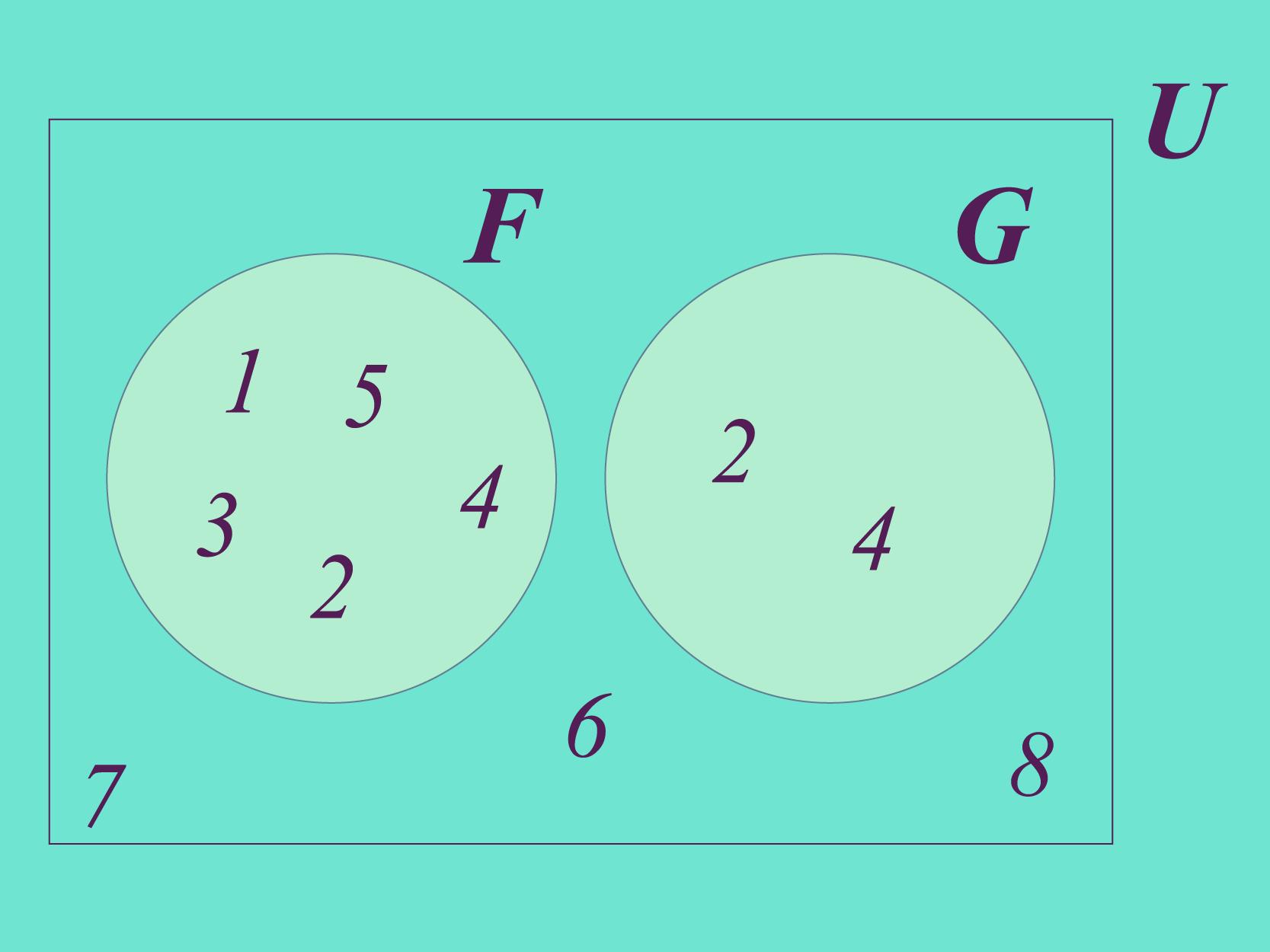 Cada elemento do G também é elemento do F.