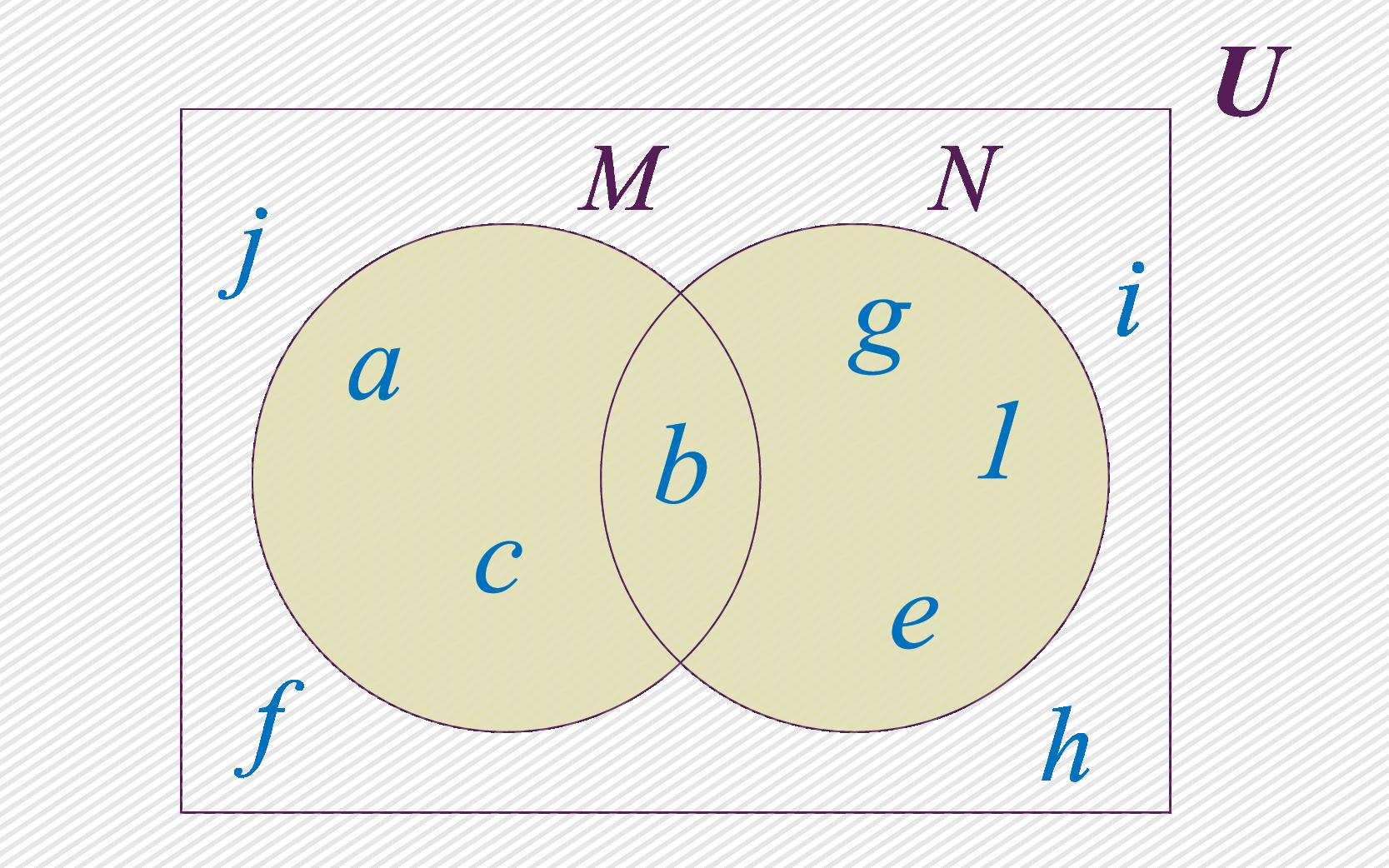 Conjuntos M e N.