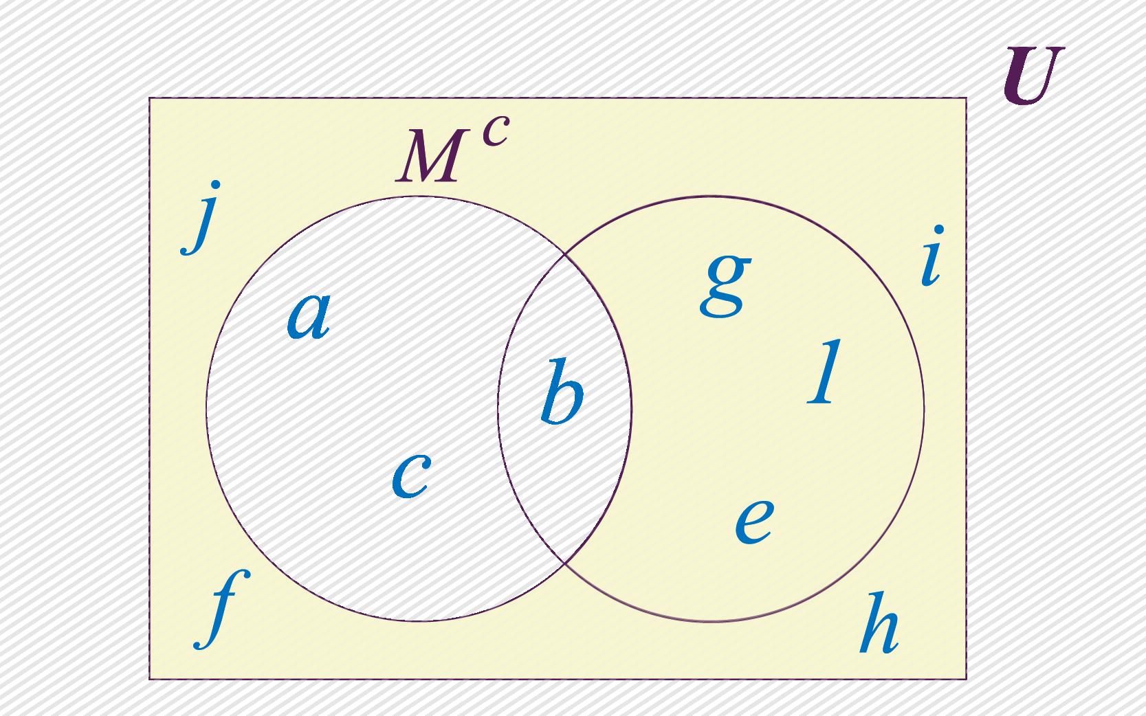 Complemento do conjunto M.
