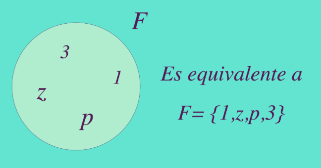 Representación gráfica y analítica del conjunto F.