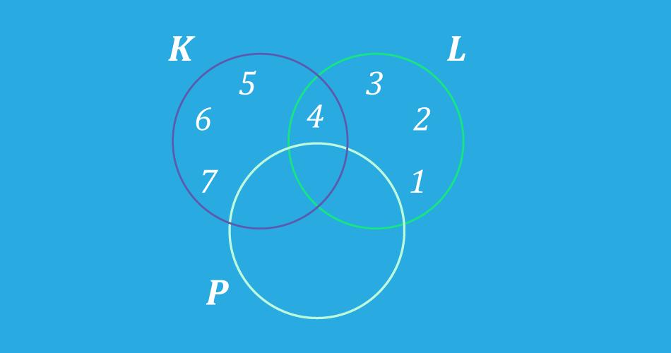 Representación de los conjuntos K, L y P.